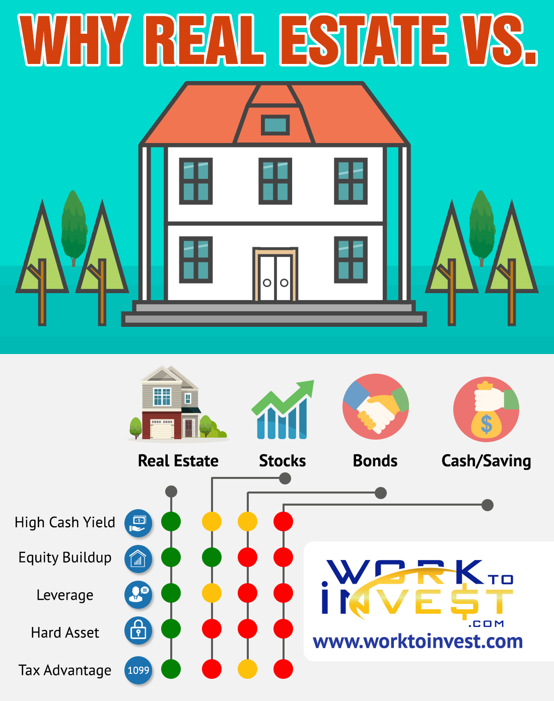 Why Real Estate vs. the others